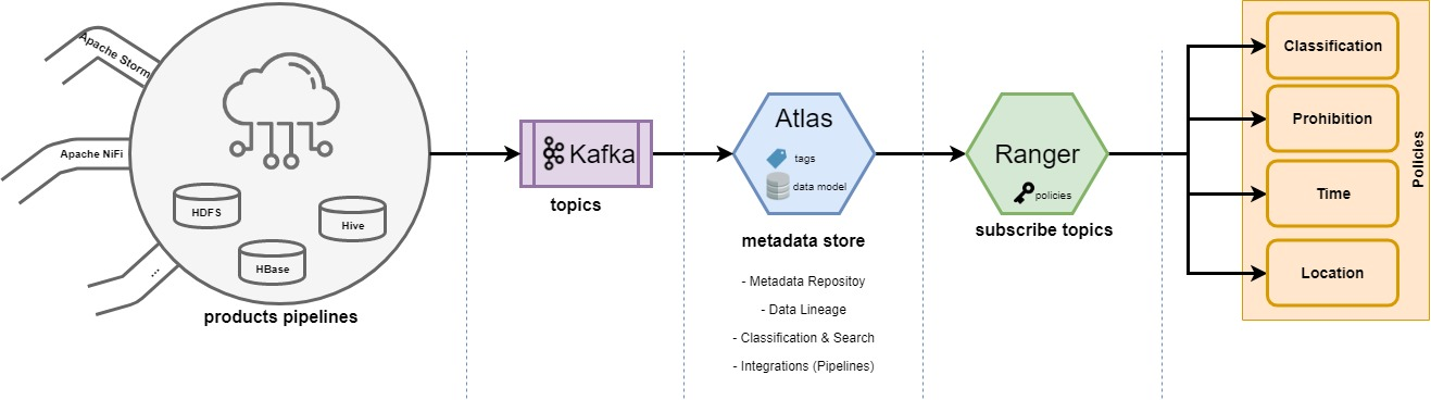 Apache Atlas + Ranger + Kafka Diagram