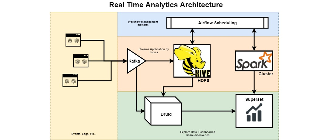 Real Time Analytics Architecture