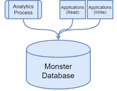 Monster database