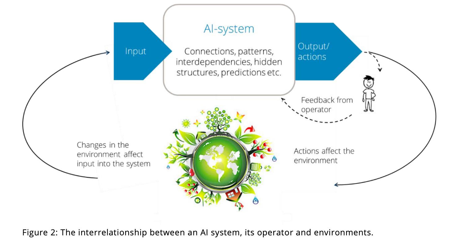 The-interrelationship-between-AI-system