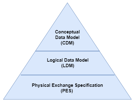 Database models conventions