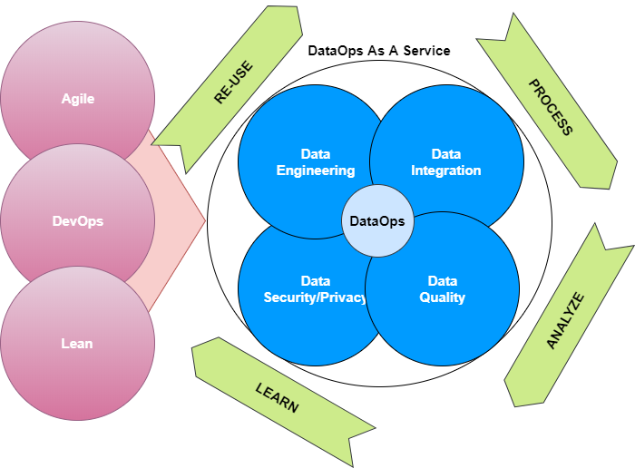 Data As A Service (or DaaS)